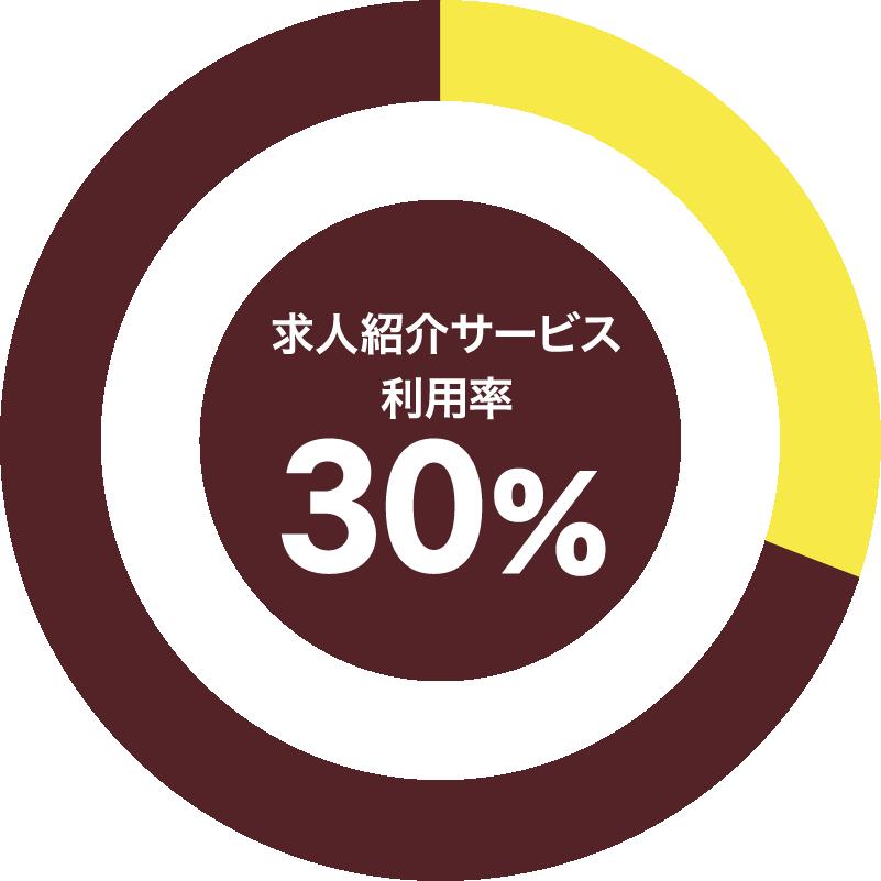 求人紹介サービス利用率80%