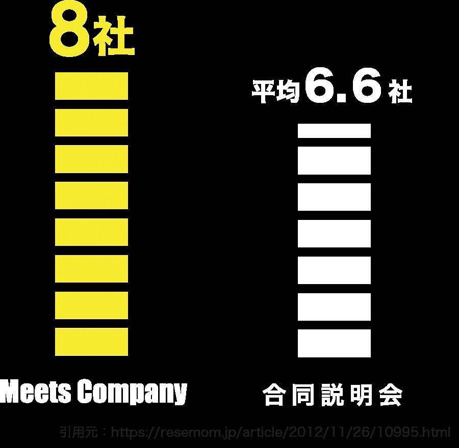 Meets Companyなら平均8社